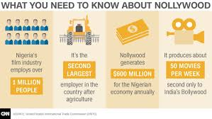 Part 3: Nollywood and Nigeria's Challenge of Reel Geopolitics