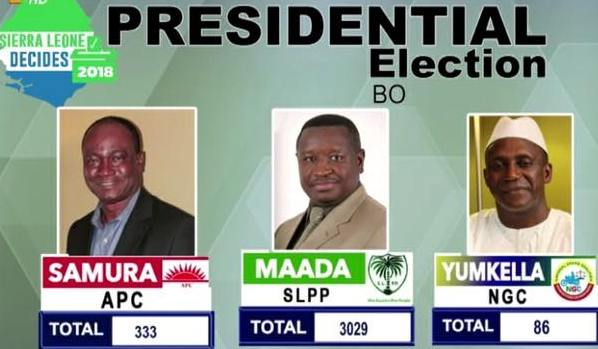 Understanding the March 2018 Sierra Leonean Presidential Run-off Election (2)