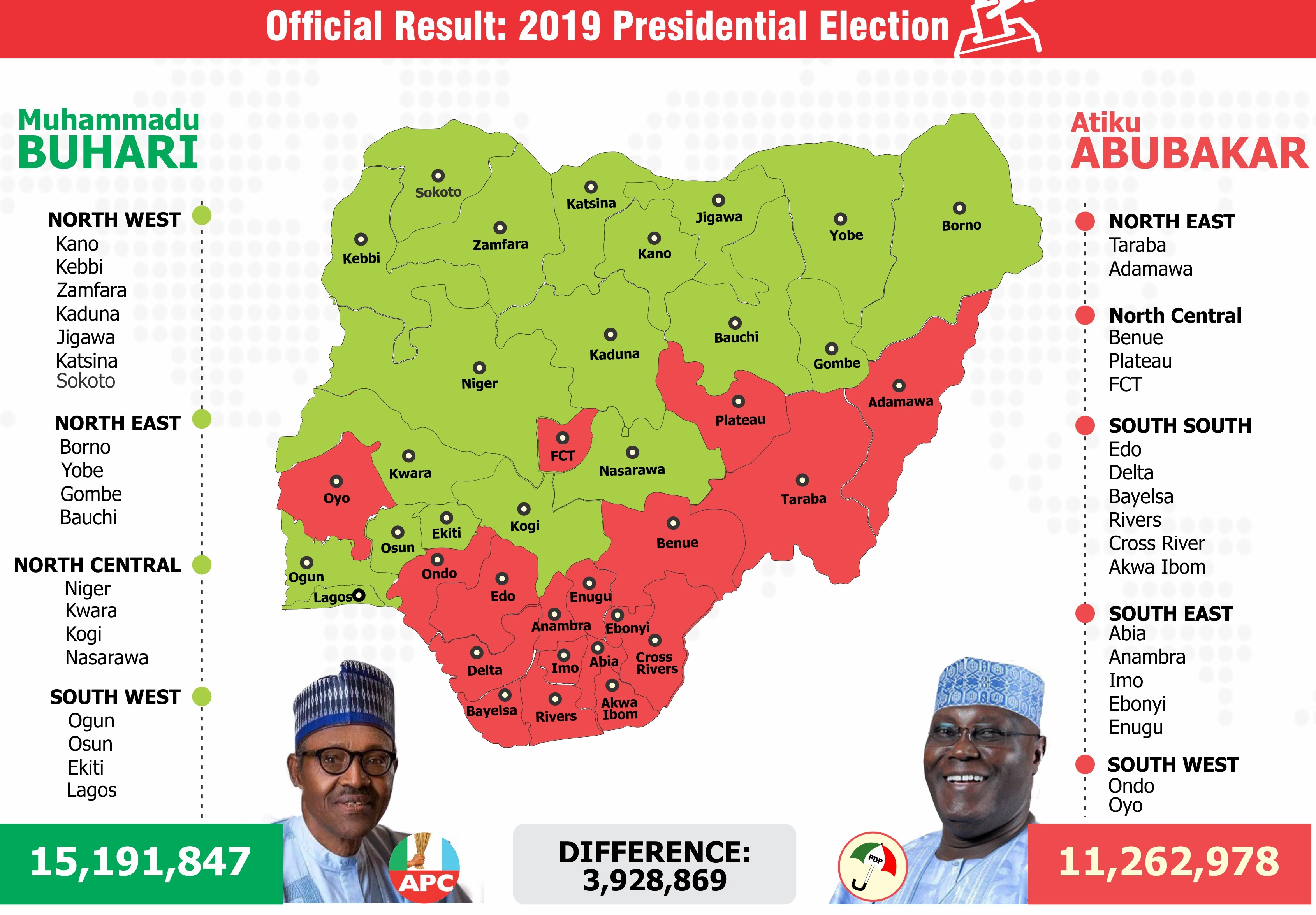The PDP and the 2019 Presidential Election
