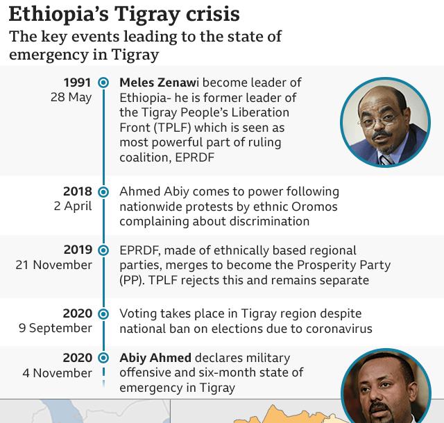 Ethiopia's Ethnic Federalism Turns Into War @ Last