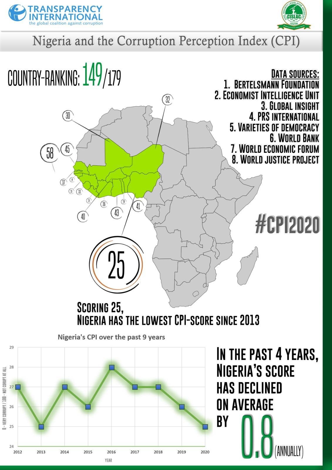 Another Blow As Nigeria Drops Further in Global Corruption Perception Index