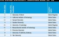 US, UK Universities Still Lead the World in THE's 2022 World University Ranking